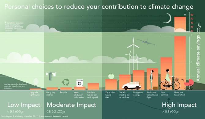 Omgaan met klimaatverandering