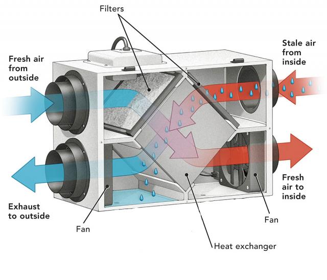 WTW ventilatie